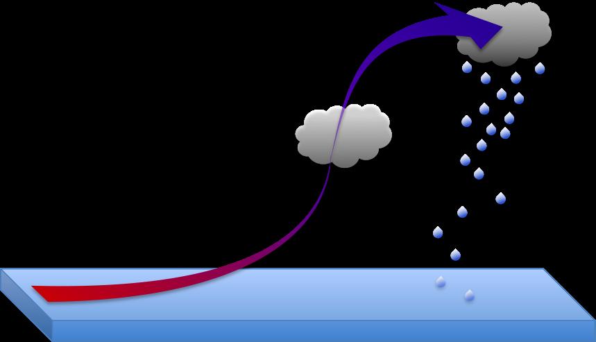 Figure 12.  Condensation and precipitation via adiabatic cooling.