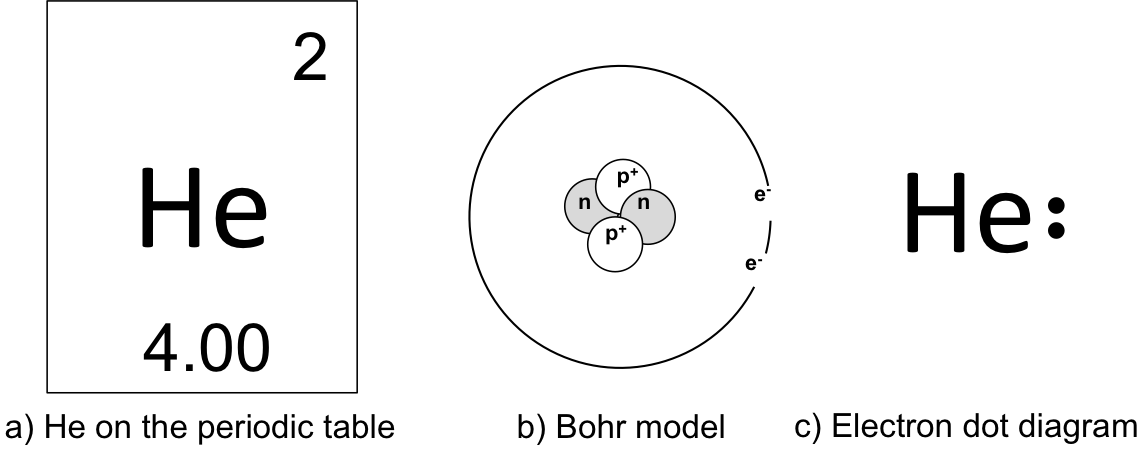 Figure 1.  Various ways of representing an atom of the element, helium (He). a)  Helium as represented on the periodic table.  Helium has an atomic number of 2 (indicating it contains 2 protons and 2 electrons) and an atomic mass of 4. Using the formula, AM = protons + neutrons, to determine that helium has 2 neutrons. b)  Helium as represented by the Bohr model of an atom.  The protons and neutrons are represented in the middle of the atom, or nucleus. Helium has one electron orbital. You know this because it is in the first row, or period. The first period include H and He, and therefore only two electrons can occupy the first orbital. The outside orbital is known as the valence orbital, and the electrons of the valence orbital are known as valence electrons. Helium has two valence electrons. c)  The electron dot diagram of helium.  Also known as the Lewis dot diagram, the electron dot diagram is a simplification of the Bohr model, indicating only the number of valence electrons. Helium has two valence electrons, which is represented by a two dots. Since the inner orbital only can only hold two electrons, the valence orbital is said to be filled. This causes an atom of helium to be unreactive.