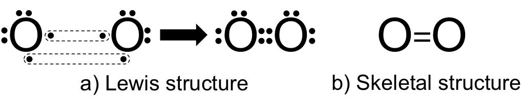 Figure 9.   Lewis structure and skeletal structure of O2.   a)   The Lewis structure of O2.  An oxygen atom has 6 valence electrons. In O2, two pairs of valence electrons are shared between the two atoms of oxygen, forming a double bond. In a Lewis structure, the double bond is visualized as four dots between the two oxygens. Each oxygen has two pairs of unreactive electrons, shown as dots that are not adjacent between the two atoms. b)  The Skeletal structure of O2.  O2 is typically visualized as a skeletal structure, with two Os connected by two lines, representing the double bond. Customarily the unreactive electron pairs are not shown.