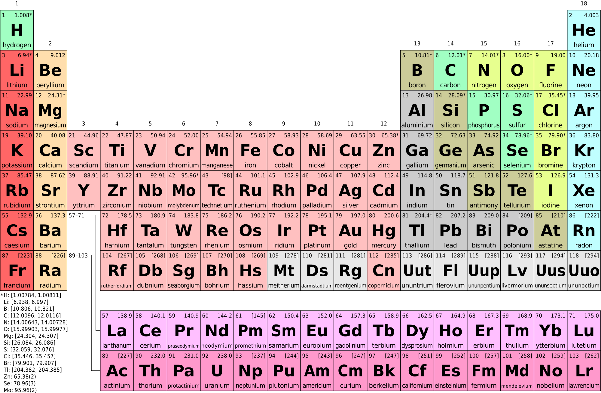 Fig. 3.   The Periodic Table of Elements.    For this lab, we will only concentrate on the first three rows (or periods). Each period represents the number of electron orbitals an atom of an element has. For example, element 6, carbon (C) is in the second period indicating it has two orbitals. We can also determine how those electrons are arranged based on the element's position on the periodic table. The number of electrons per orbital is equal to the number of elements within a period. The first period has two elements, indicating the first orbital can have up to two electrons. The second orbital can have up to eight. Electrons fill the inner orbitals before adding new orbitals. To determine the number of  valence electrons  (electrons in the outer orbital), you can simple count from left to right on the period the element is in. For example, carbon (C) has 6 electrons. It is in the second row, and therefore has two orbitals. Carbon's first two electrons are in the inner orbital and the last four are in the valence electron shell. If you count from left to right in period 2, carbon is the fourth element. This corresponds to the number of valence electrons that carbon has, four. Valence electrons are primarily responsible for an element's chemical reactivity.