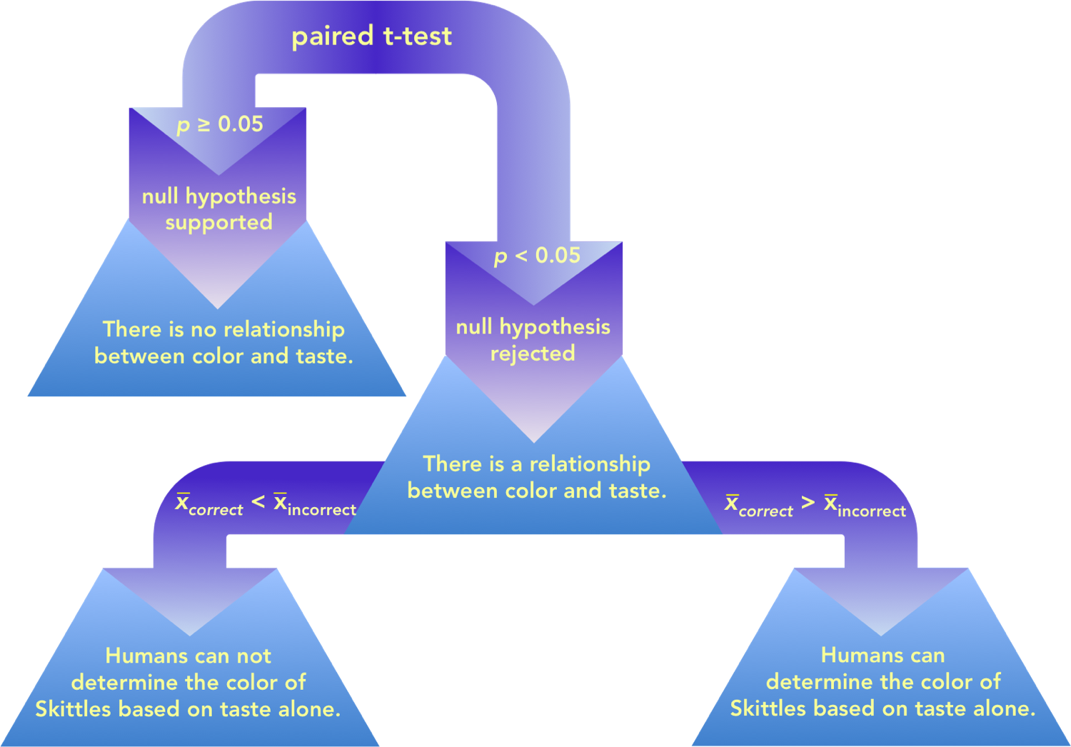 """Figure 2.   Decision tree to determine which hypothesis is supported.  Once you complete your statistical analysis. If your  p value is greater than 0.05, there is an insignificant different between the columns of numbers you are comparing. In this study, it would indicate that the mean (or average) of the two groups ( correct and  incorrect ) are not statistically different from each other. In this scenario, the conclusion would be that the results support the null hypothesis, and the conclusion would be """" From this experiment, it can not be determined whether humans can or can not determine the color based on taste. """" Another way of thinking about this is that people correctly and incorrectly identified the color at approximately an equal rate. If the  p  value is less than 0.05, this indicates there is a significant difference between the number of Skittles correctly identified and incorrectly identified. This doesn't automatically indicate that people are more likely to correctly identify the color. The next step is to look at the means of the two groups of numbers. If the mean for correct is smaller than the mean for incorrect, this supports the alternative hypothesis, """"Humans can not identify the color based on taste alone,"""" indicating people get it wrong more often than they get it right. If the mean for correct is greater than the mean for incorrect, the other alternative hypothesis, """"Humans can identify the color based on taste alone."""""""