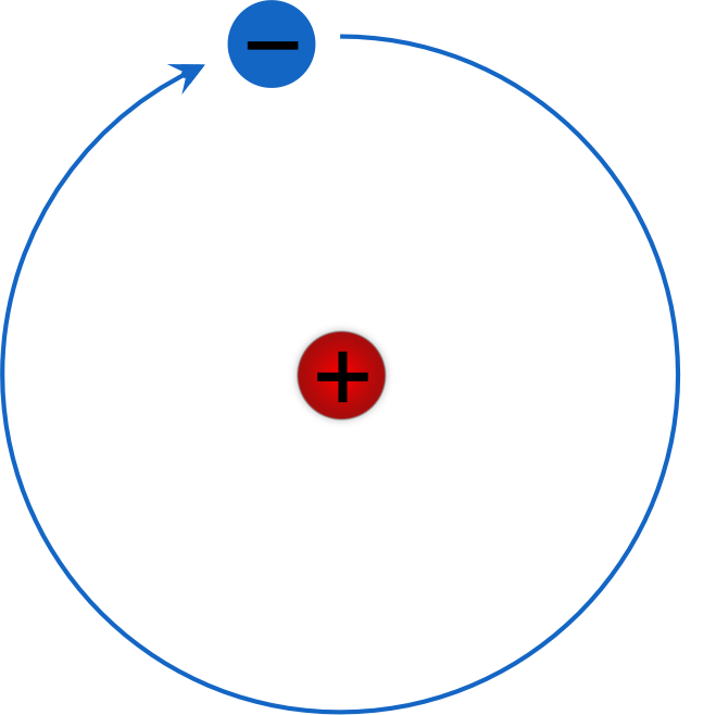 Figure 5.   Rutherford-Bohr model of a hydrogen atom.  An electron orbits a proton in a discrete orbit.