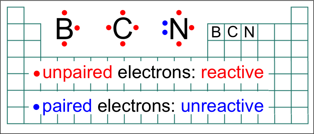 Figure 11.   Lewis dot structures for boron, carbon and nitrogen.