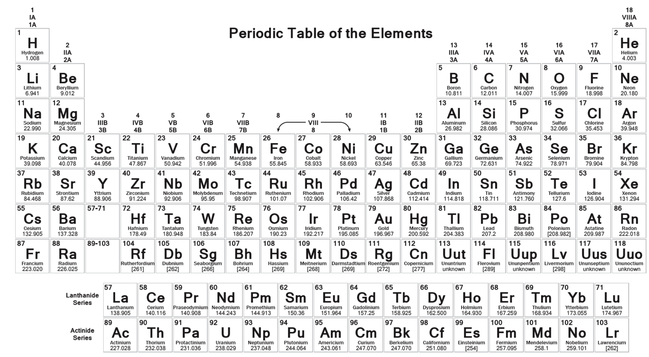 Figure 2 .  Periodic Table of Elements.