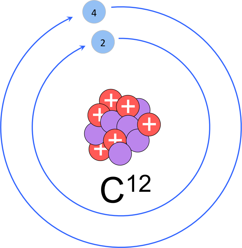 Figure 7.   Modified Rutherford-Bohr model of carbon-12.  Carbon-12 is the most common isotope of carbon with six protons, six neutrons and 6 electrons (two in the innermost electron shell and four valence electrons.
