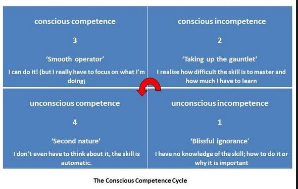 competence cycle.jpeg