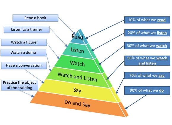 learning pyramid.jpeg
