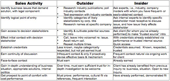 Insider sales advantages-1.jpg