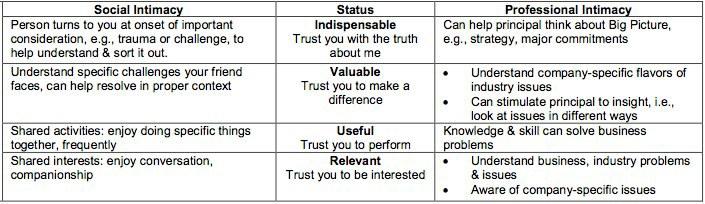 Social Intimacy v Prof Intimacy.pdf (1 page).jpg