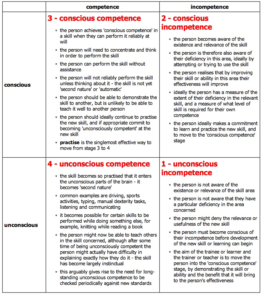 4 stages of competence - learning.jpeg