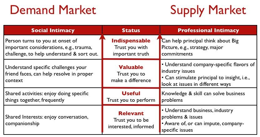 Soc Intimacy v Prof Intimacy - Demand_Supply mkt.jpg