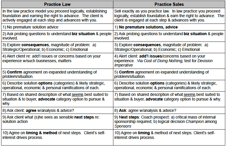 Practice Law vs. Practice Sales