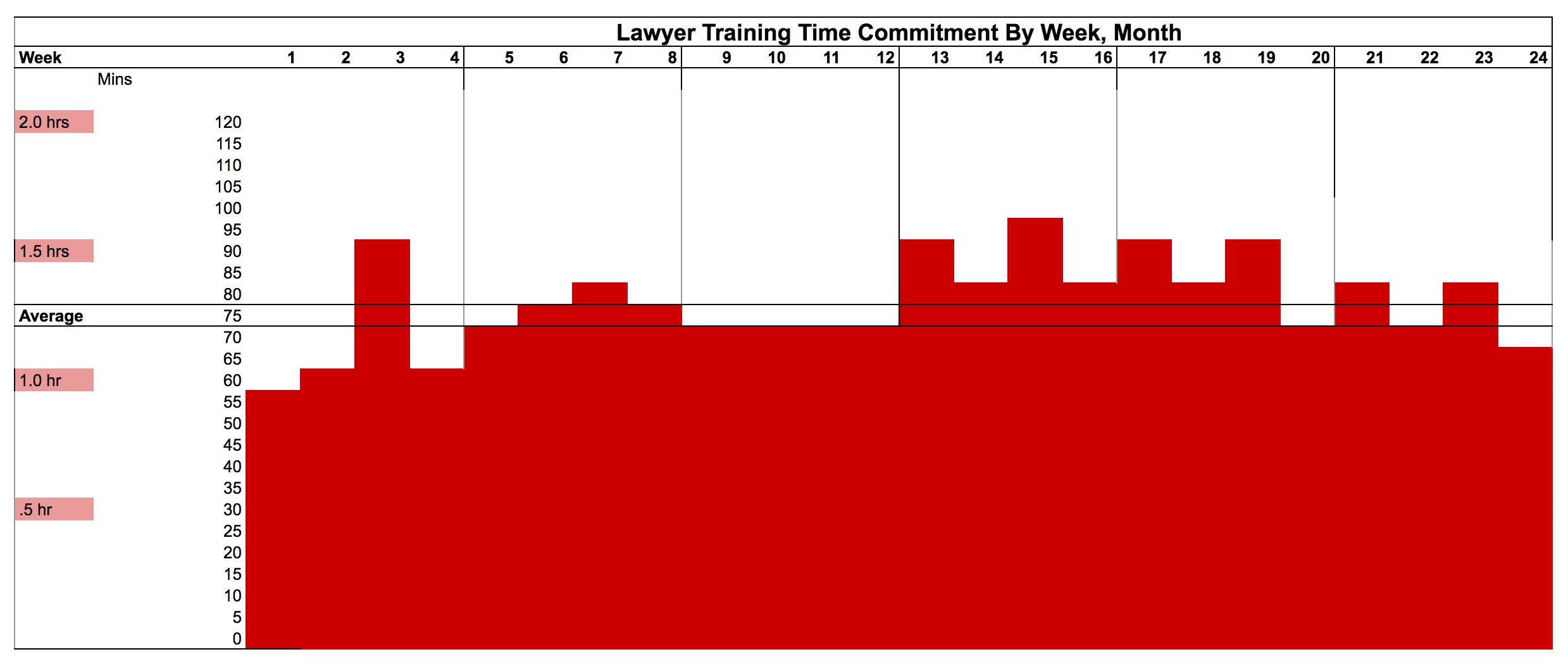 Total time commitment by wk, mo.jpg