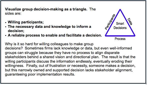 decision triangle w-explanation.jpeg