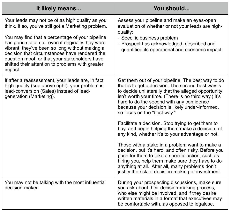 BizGen_confidence_survey_-_prescriptives_Q1_agree.jpg