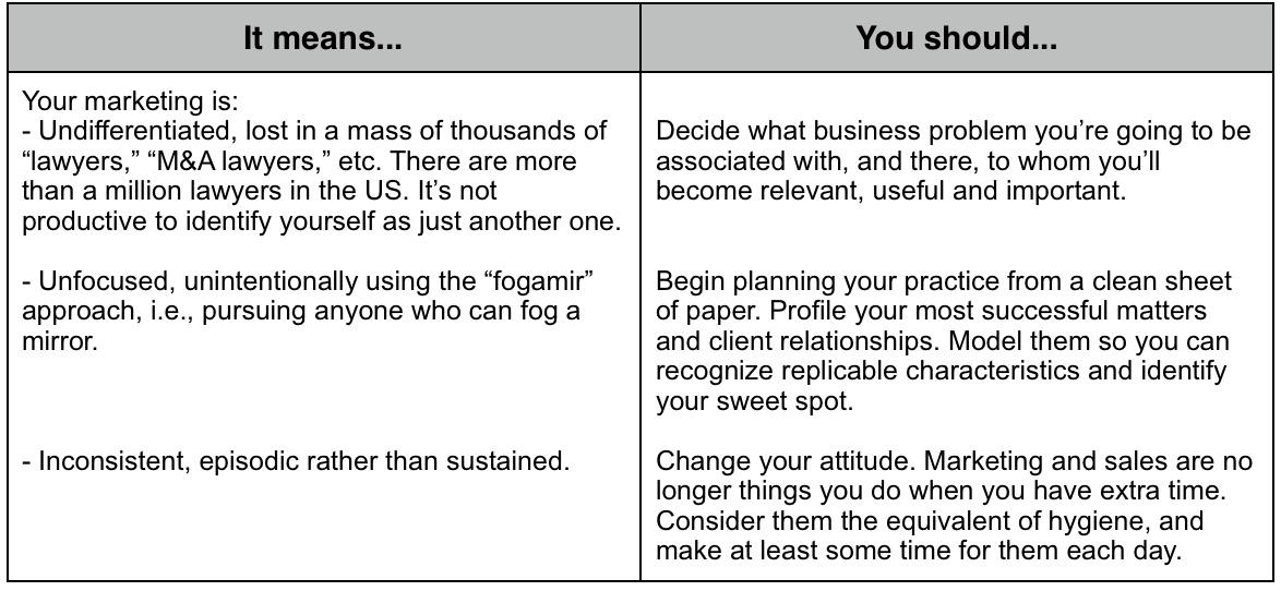 BizGen_confidence_survey_-_prescriptives_Q5_disagree.jpg