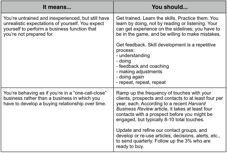BizGen_confidence_survey_-_prescriptives_Q8_disagree.jpg