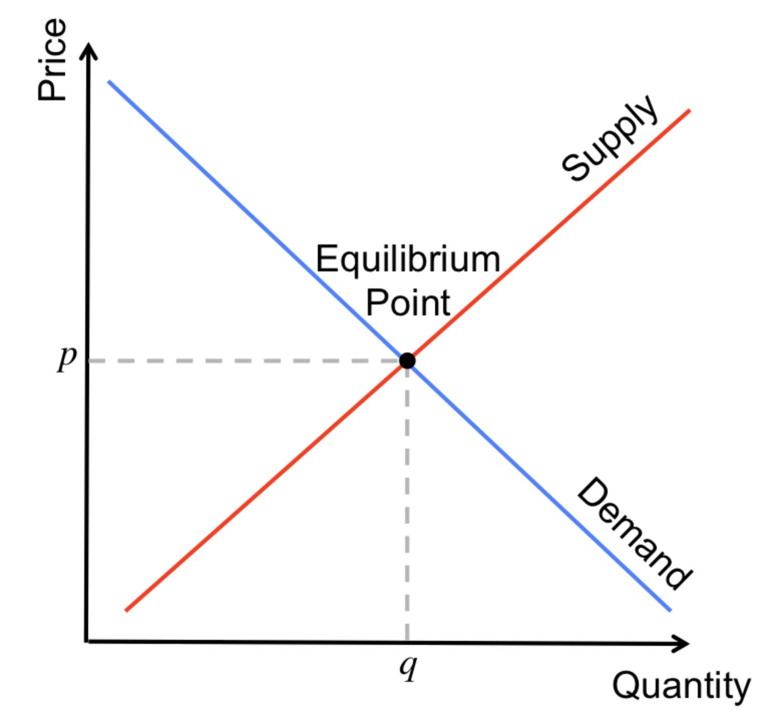 Supply_and_Demand.jpg
