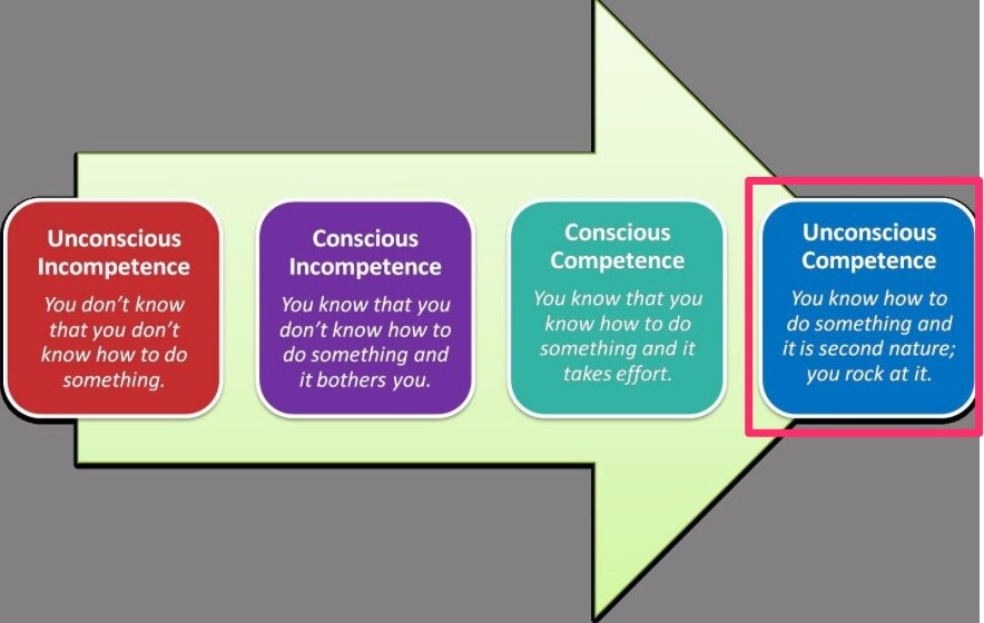 4-stages competence 4-unconscious competence.jpg