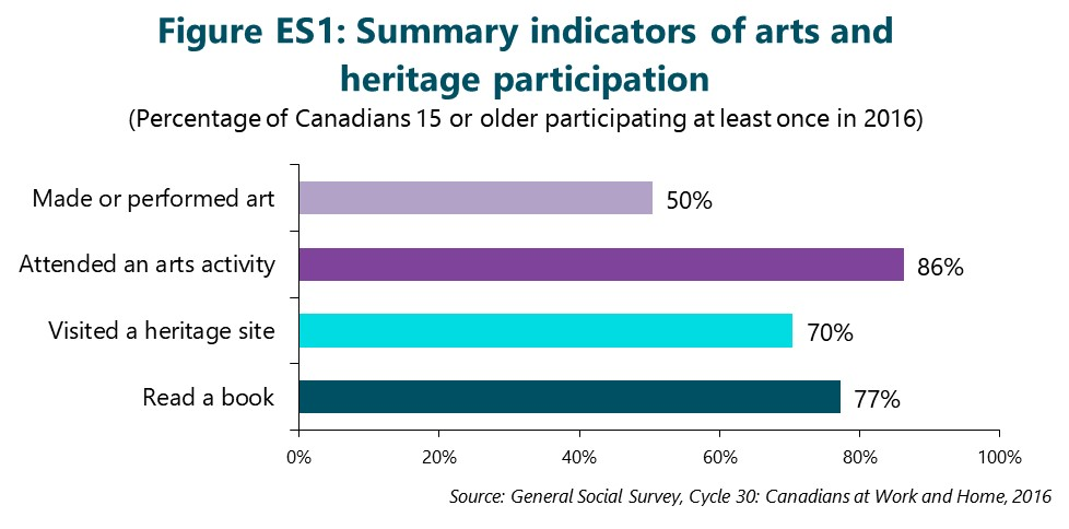 The Hill Strategies report shows Canadians overwhelmingly participate in arts, culture and heritage. | Image: Hill Strategies.