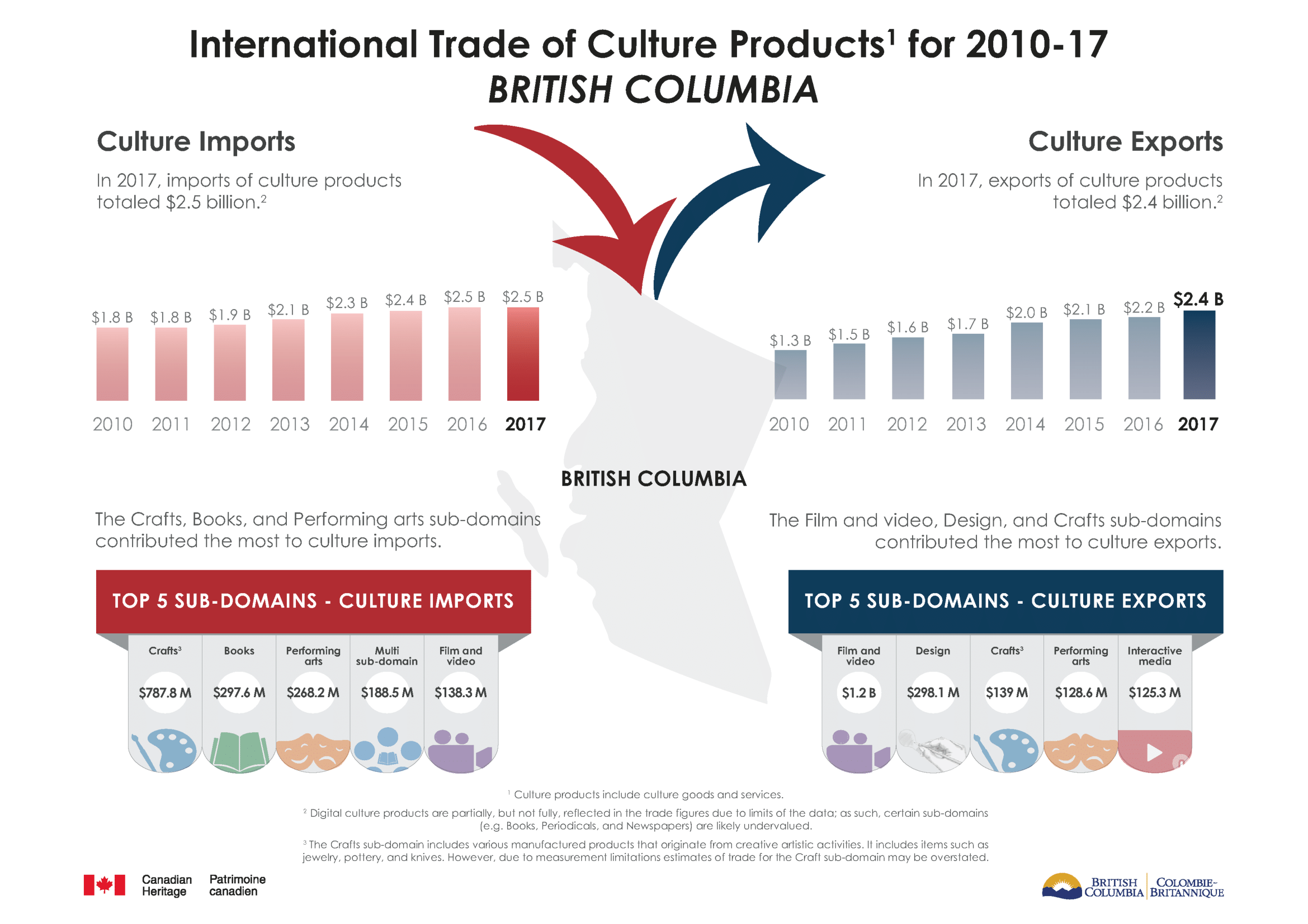 Provincial Data,  Trade of Culture and Sport Products (TCSP), 2017 . | Image: Statistics Canada.