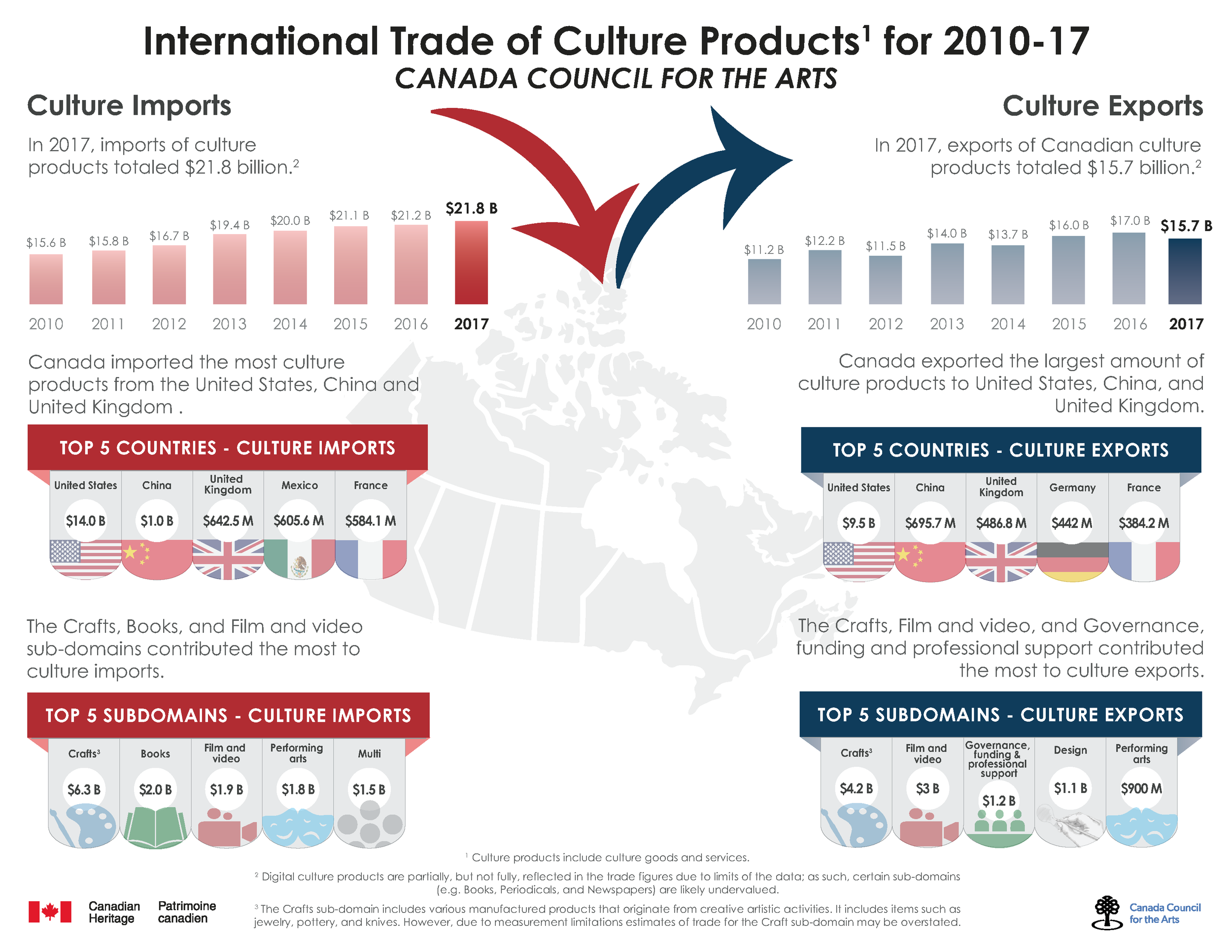 National data,  Trade of Culture and Sport Products (TCSP), 2017 . | Image: Statistics Canada.