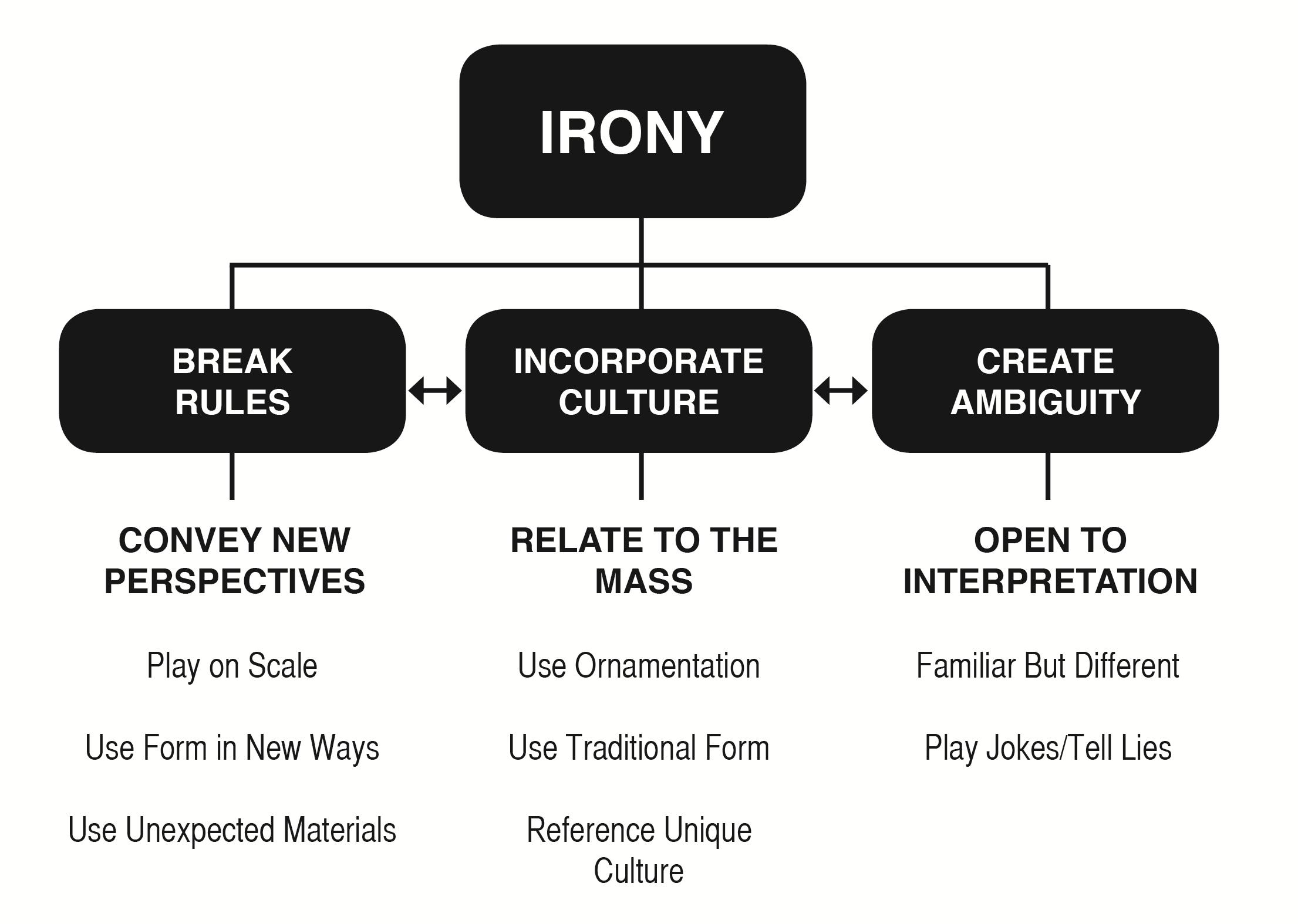 Irony Concept Map