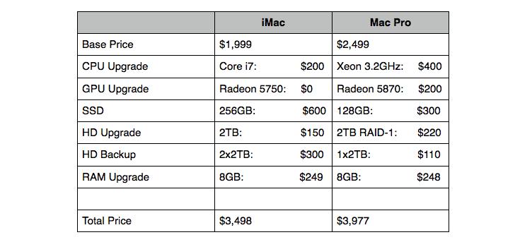 2010 iMac vs. Mac Pro