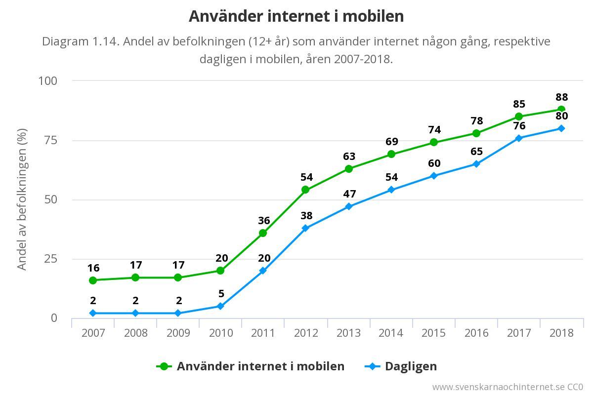 Använder internet i mobilen.jpeg