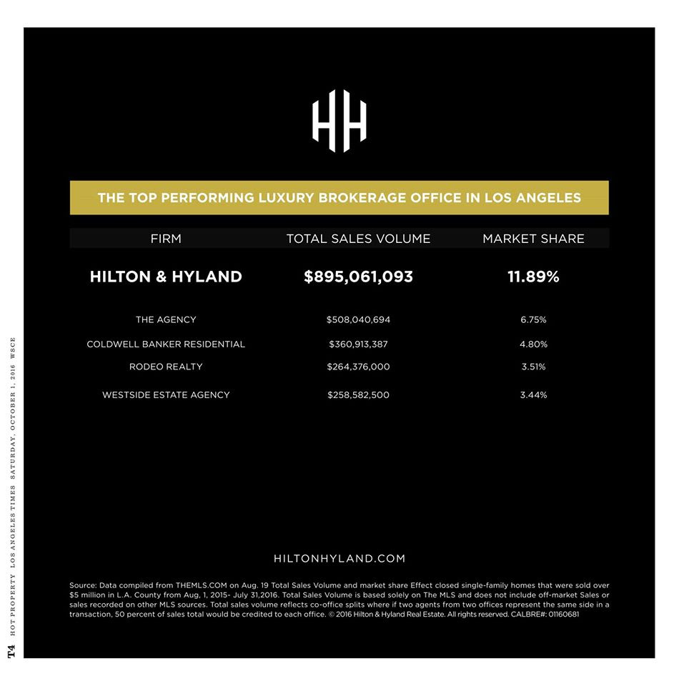 Hilton & Hyland, leading luxury brokerage in Los Angeles