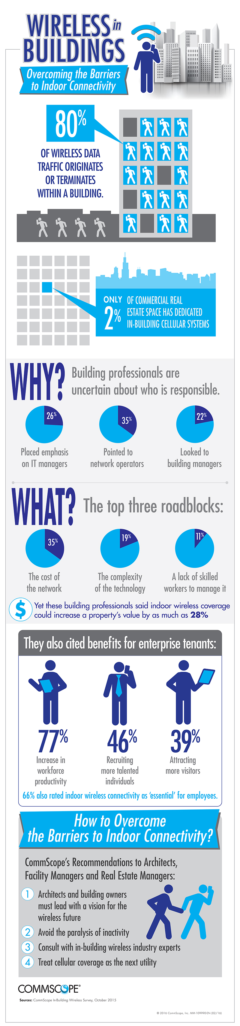 CommScope infographic