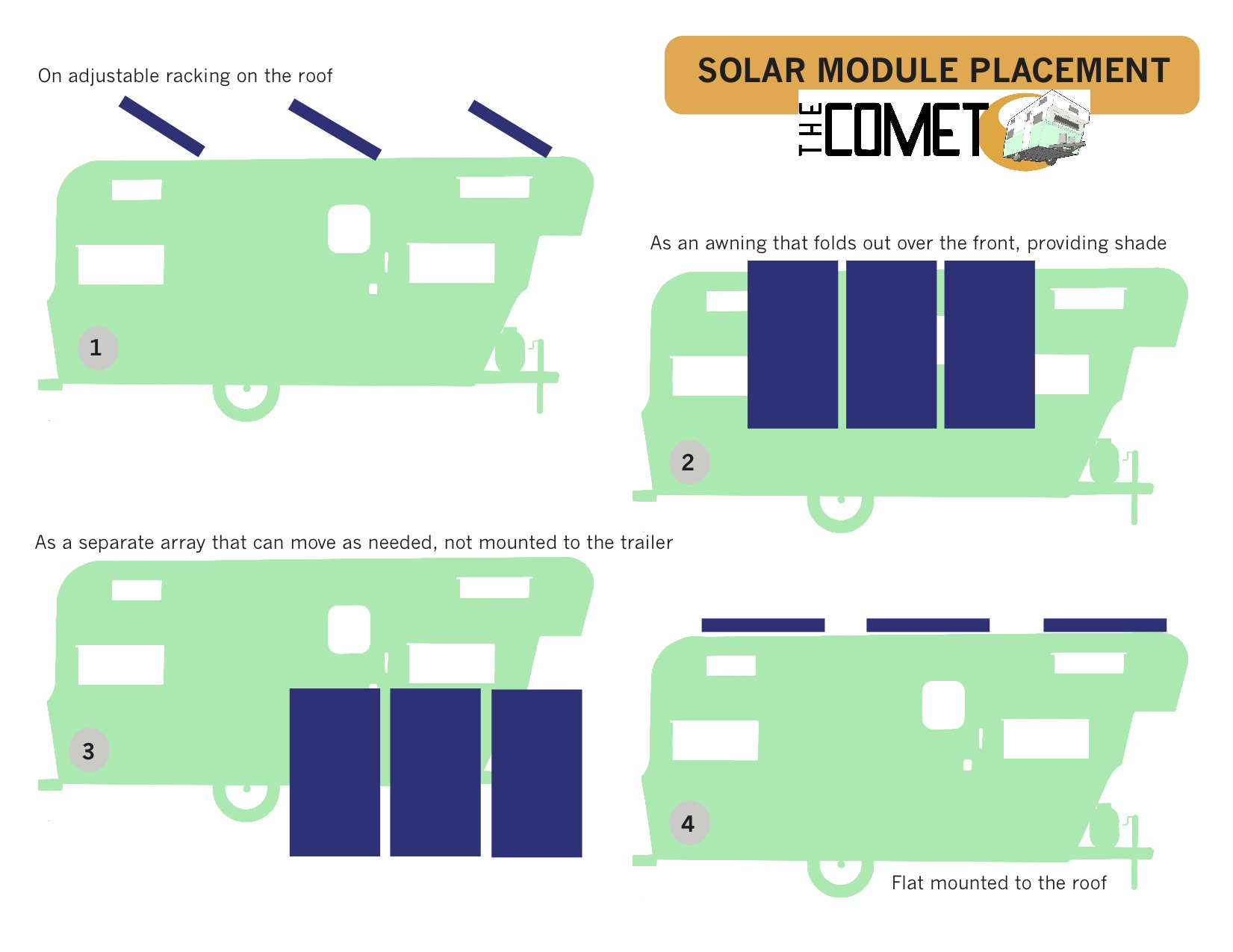 solar module placement infographic