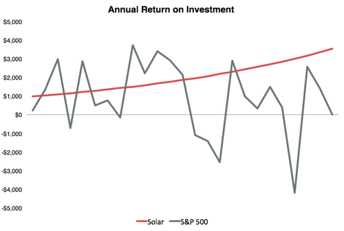 Annual return on investment in a solar electric system in the greater Durango Colorado area vs. the S&P 500