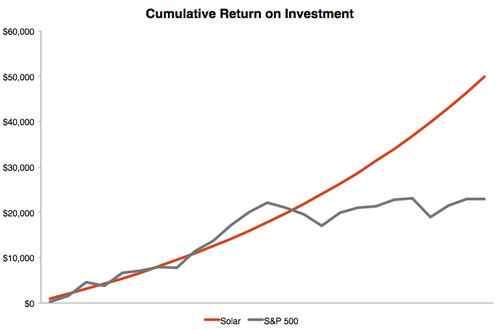Cumulative return on investment for a solar power system in the Durango area.