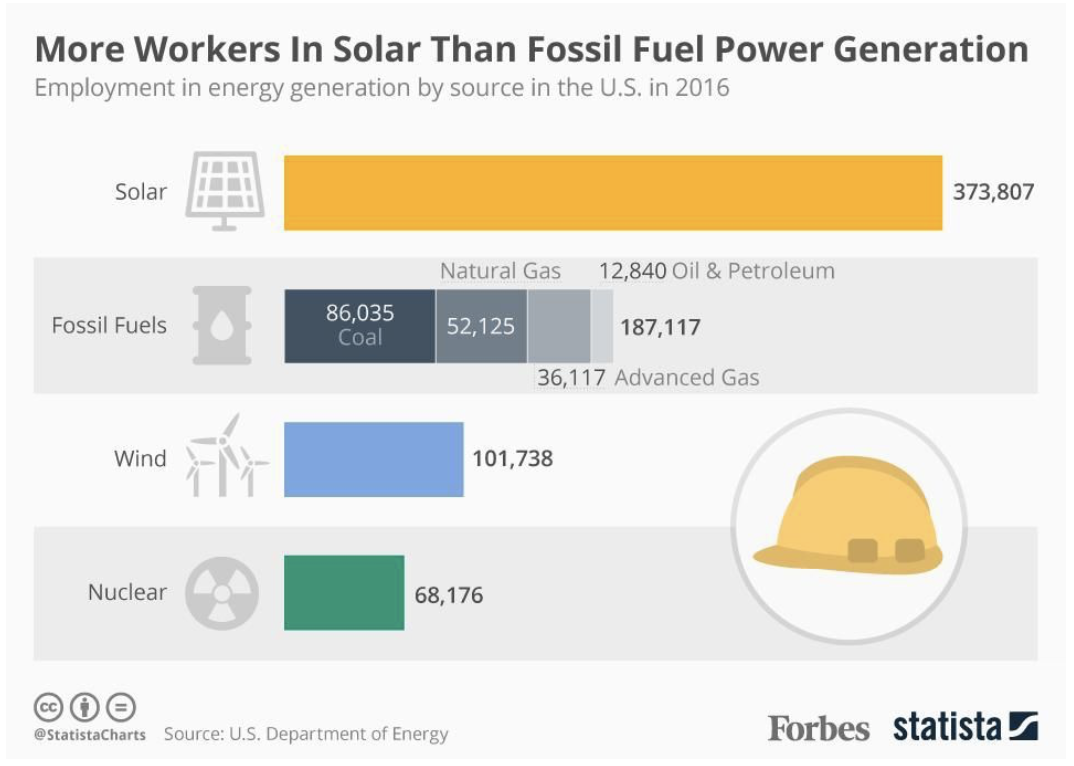 solar employs more than fossil fuel