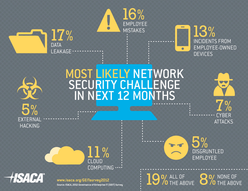 Isaca-Security-infographic.jpg