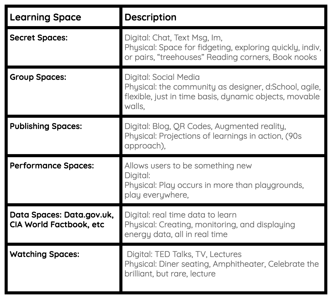 Summary of the 7 Spaces of Tech and Our Physical Schools Environments courtesy of Ewan McIntosh