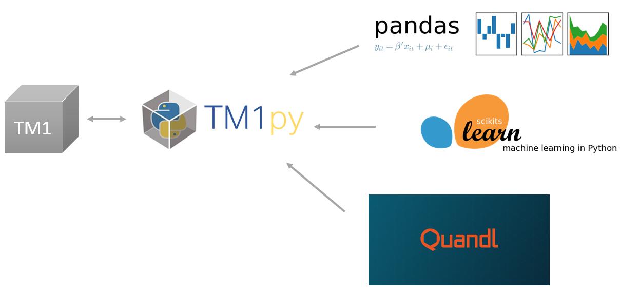 TM1py + Pandas.png