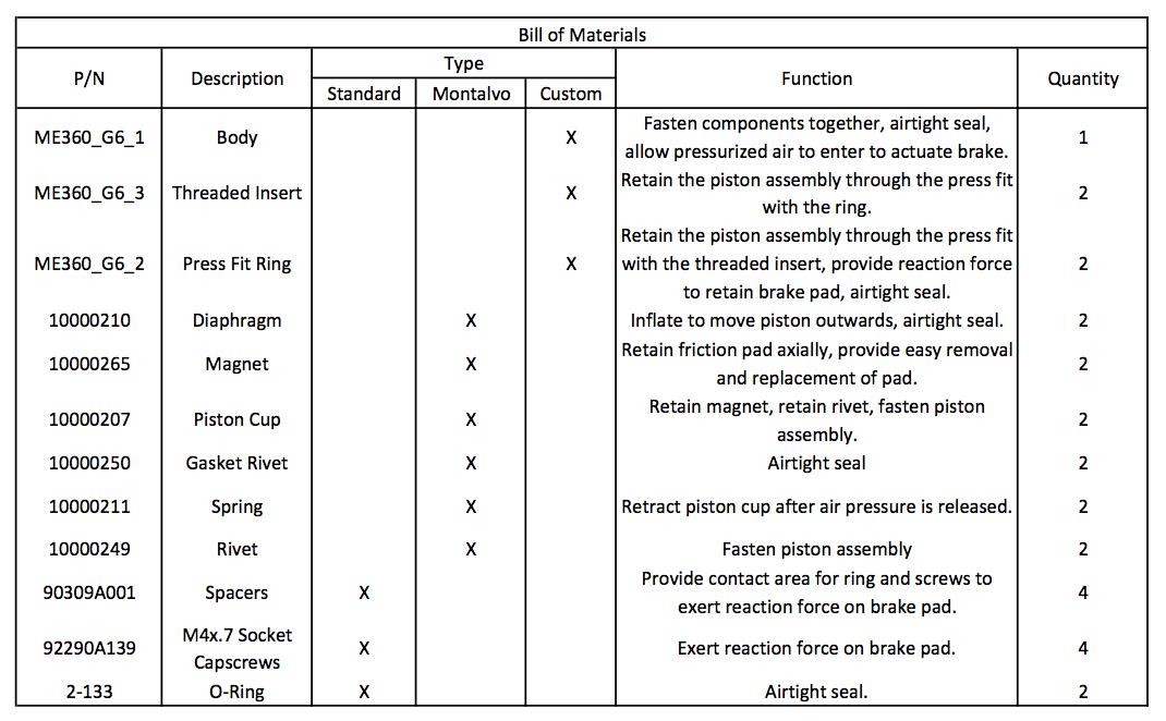Function Analysis Chart/BOM