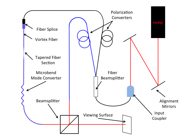 This is a schematic of the demo. All the fibers are SMF except the vortex fiber.