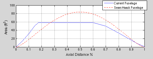Area vs Length plot for Area Ruling. I havent accounted for wing/engine area yet; this is just the fuselage.