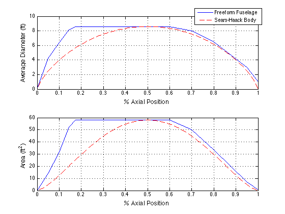 Additional fuselage area rule plot from the MATLAB GUI. The areas of the wings, stabilizing surfaces, and engines are not yet accounted for in this plot.