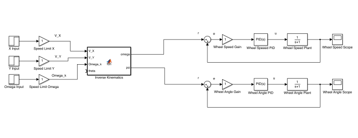 Overall control model