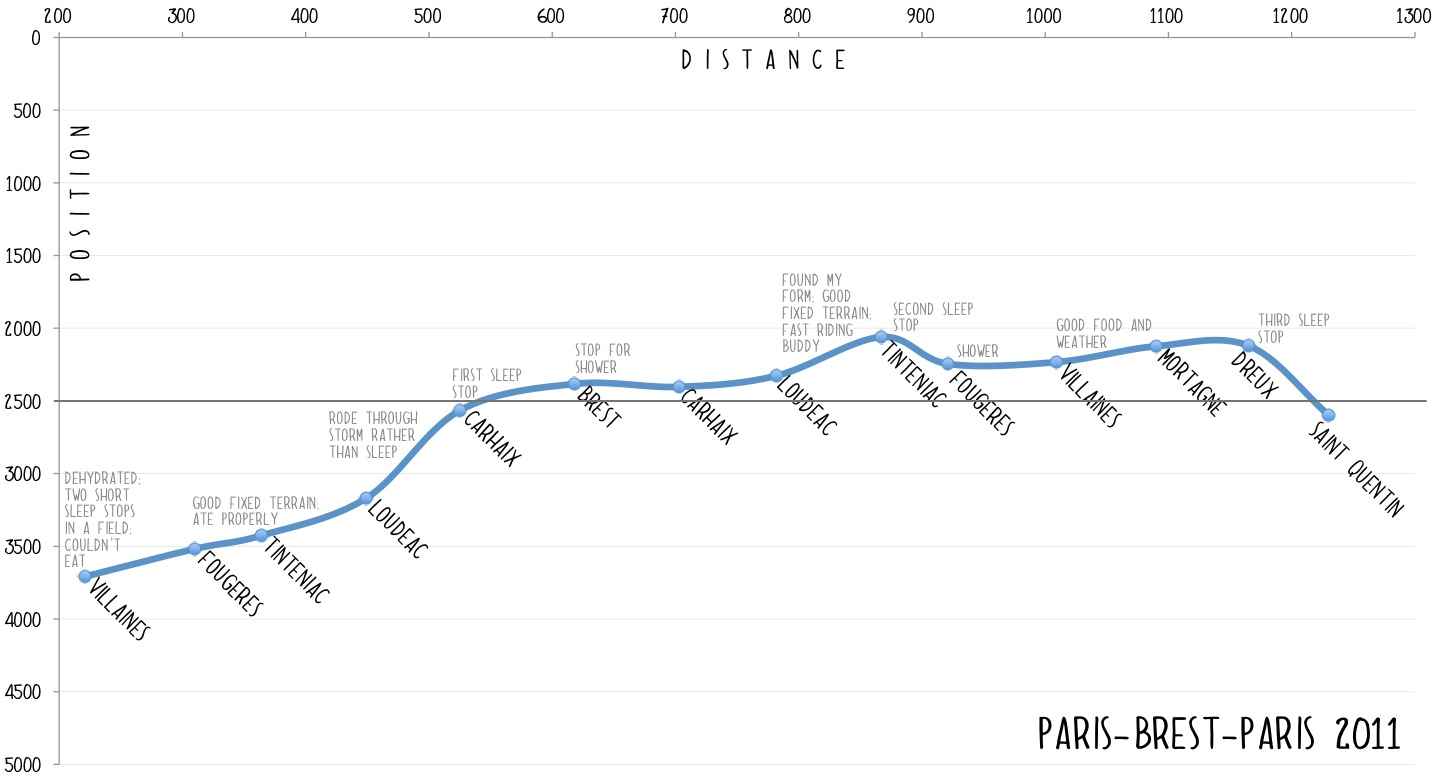 Position chart showing my relative position over distance in a field of 5000 cyclists