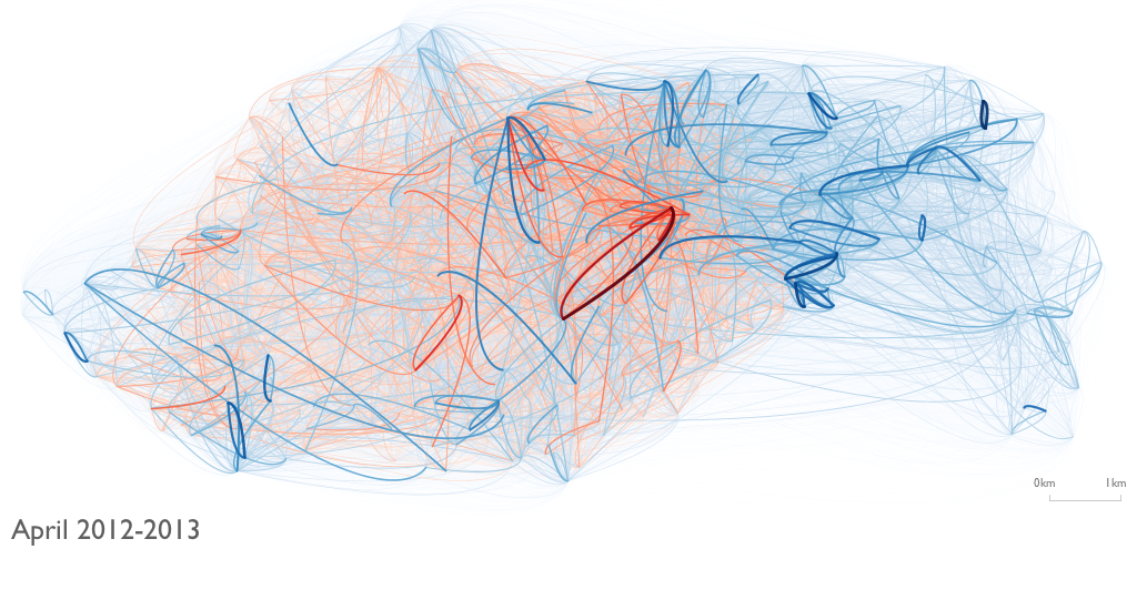 London Cycle Scheme - journeys between station pairs emphasizing the year April2012-April2013 (blue) over April2011-April2012 (red).