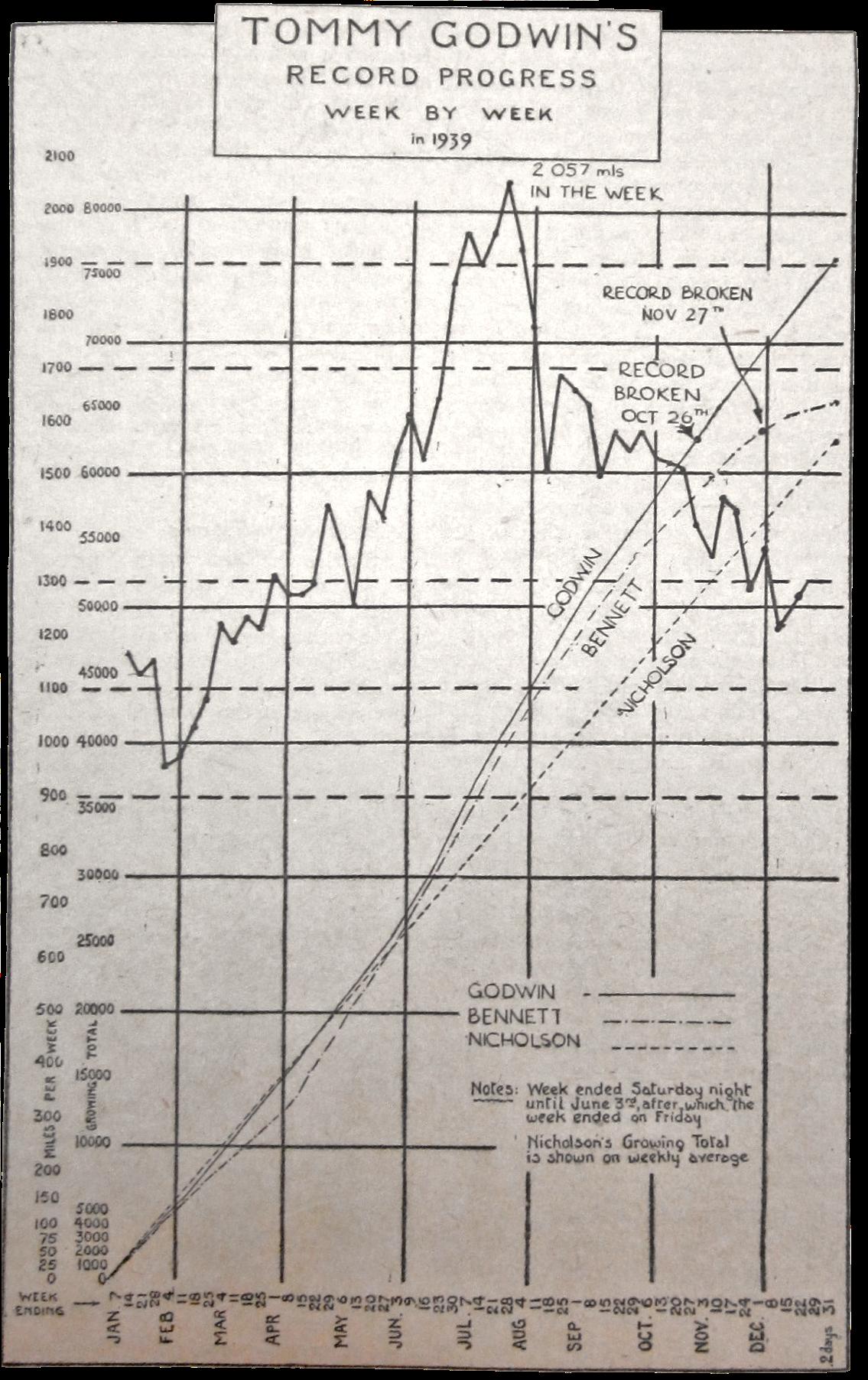 Rider progress chart from  The Cyclist  magazine, 1940.