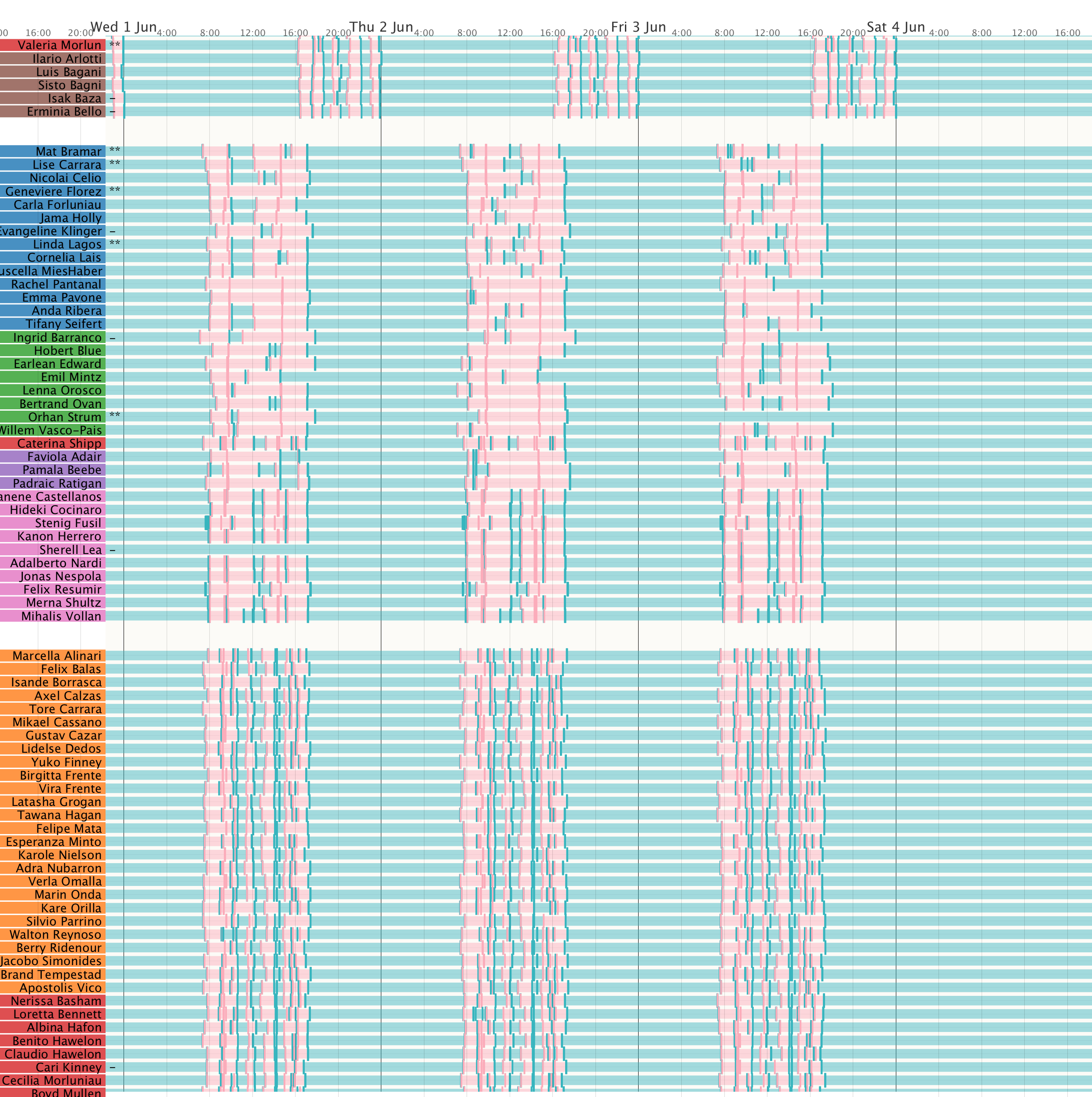 Figure 2.  Zoomed in detail of prox card entry view showing typical patterns during the day.Employees symbolised with a '–' indicate note attached to their record and '**' a note with an alert identifying issue of concern.  (click image for full size).