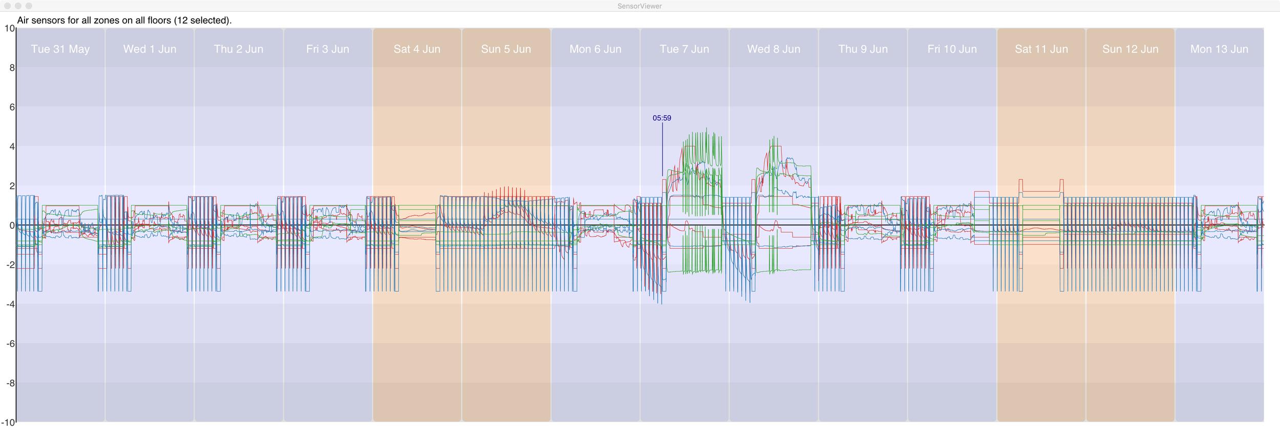 Figure 9 Air flow sensor readings. (click image for full size)