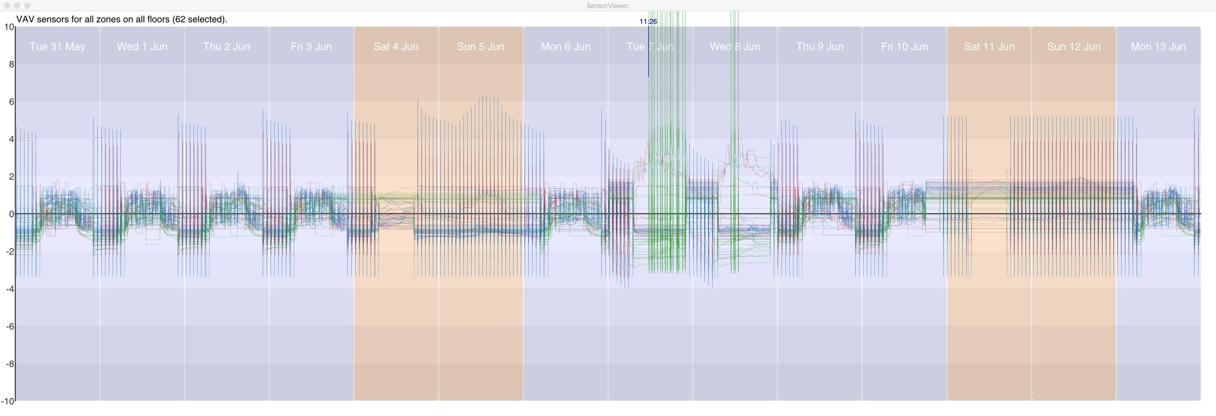 Figure 10  VAV sensor readings.  (click image for full size)
