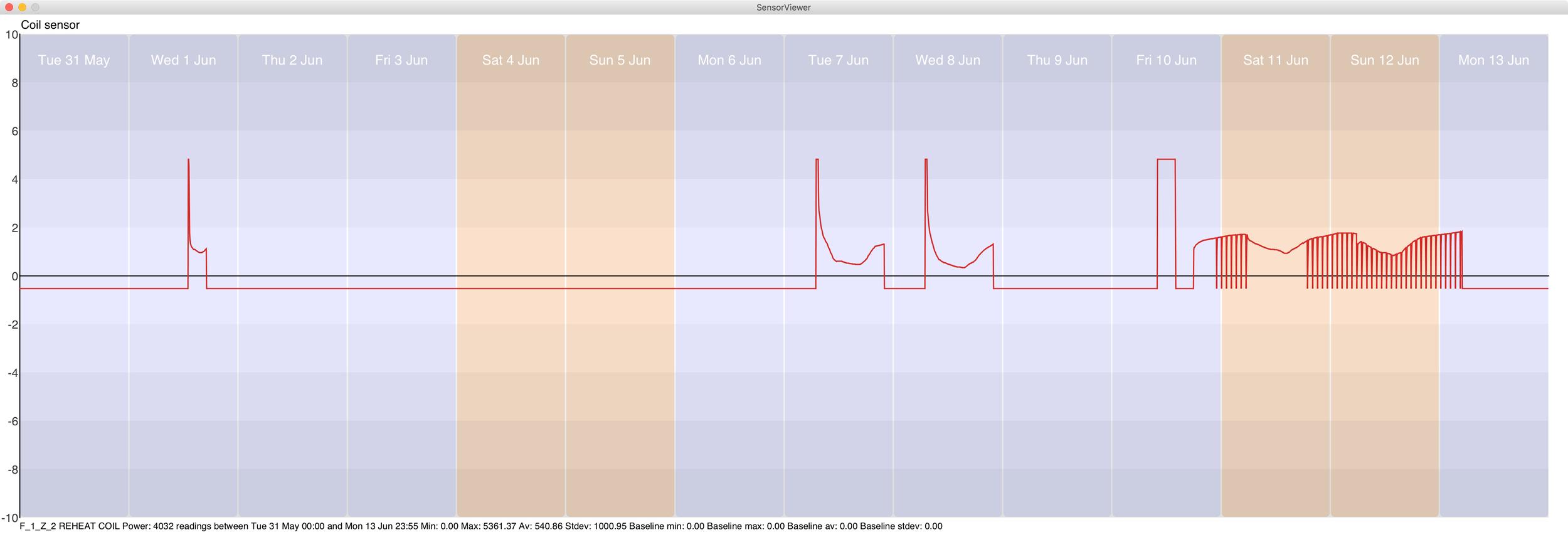 Figure 13  Reheat coil power sensor readings for floor 1 zone 2.  (click image for full size)